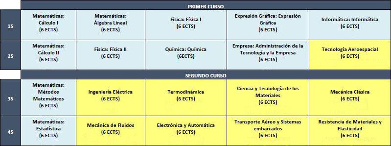 Planificación primeiro e segundo curso
