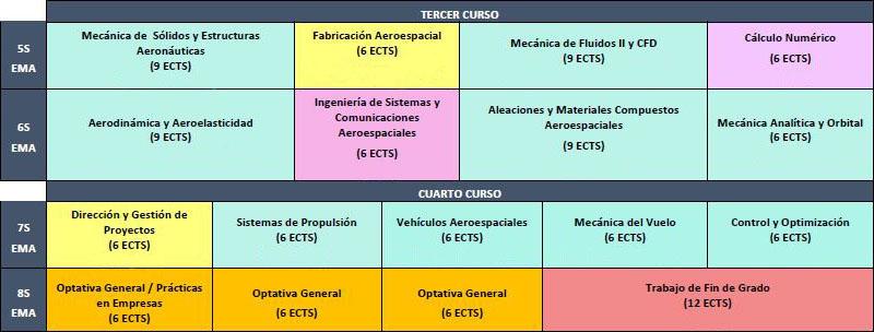 Planificación Mención Equipos e Materiais Aeroespaciais